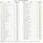 人生の自由度ランキングで日本がとても低いというネタで話題になっている