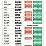 第3次安倍内閣と日本会議・神道政治連盟