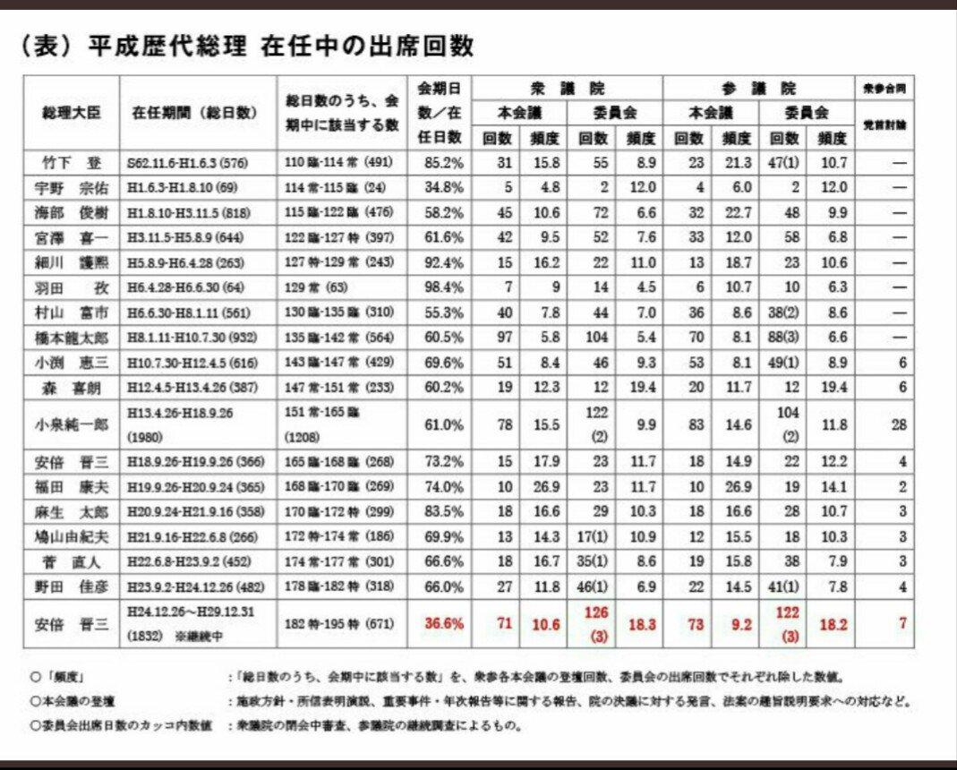 「平成歴代総理 在任中の出席回数」と題した表が話題に