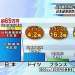 車の税金、日本はアメリカの50.1倍。さらに増える模様