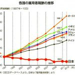 日本の労働者だけ賃金低下