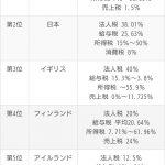 重税世界ランキング、世界で最も「税金が高い国」で日本2位!!